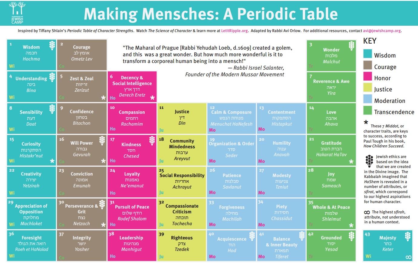 Mensche Periodic Table